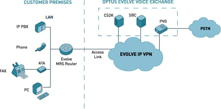 Optus Evolve Voice Topology