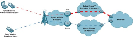 optus mobile customer support