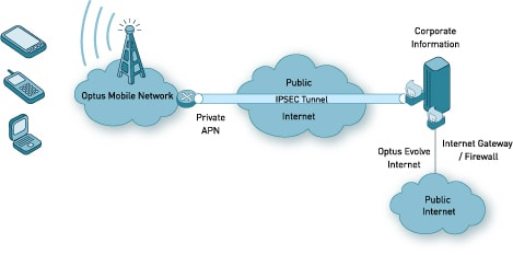 Wireless IP VPN (Internet (IP Sec tunnel) solution)
