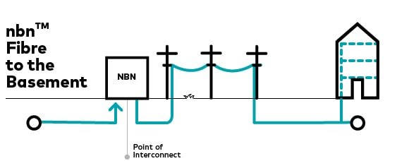 Diagram showing how NBN FTTB works