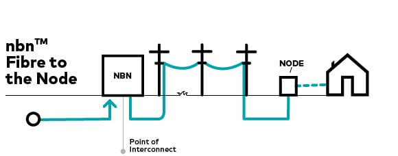 Diagram showing how NBN FTTN works