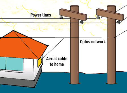 Image showing basic network components of overhead Optus wiring