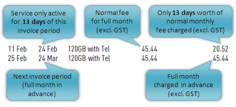 Close up of monthly charges and prorata of a broadband bill