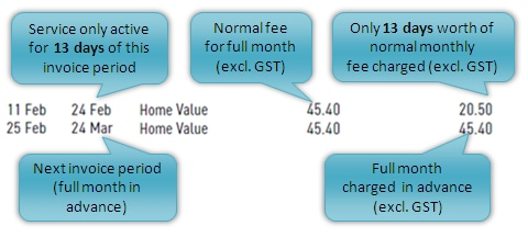 Close up of line rental charges for Home Phone bill