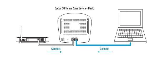 your optus network