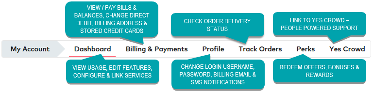 Image shows what features & services are available in My Account